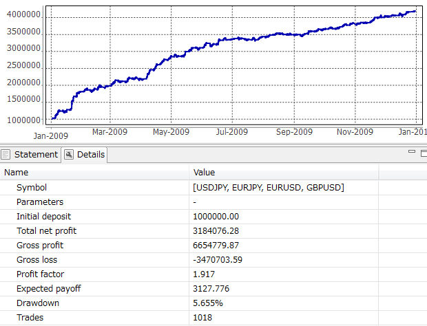 2009収支結果