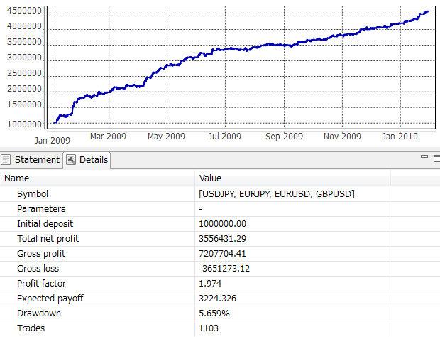 2009年1月から2010年1月収支結果