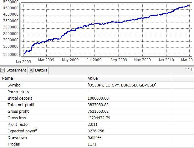 通算グラフ