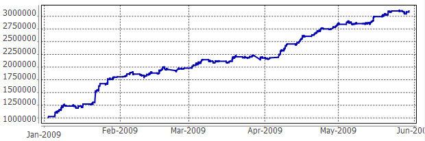 2009.5統合資金推移