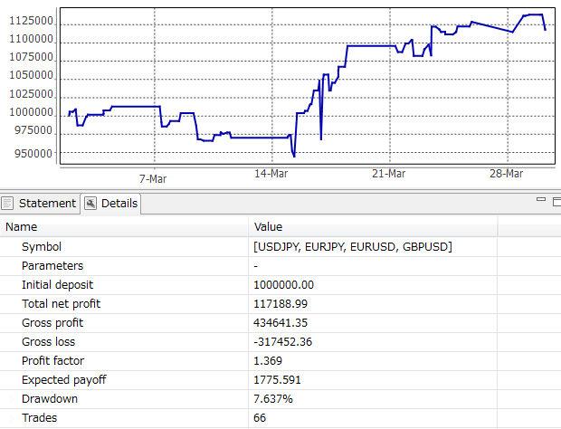 2011.3 資金グラフ