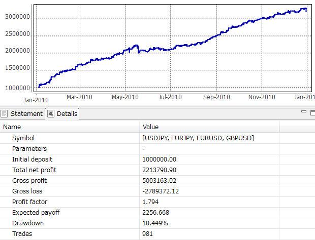 2010年収支グラフ