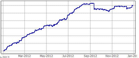 2012年の時の曲線