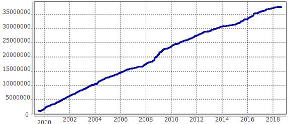 長期資金推移