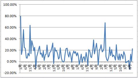 ginzo_System利益率グラフ